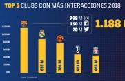 FC Barcelona liderem w mediach społecznościowych w 2018 roku